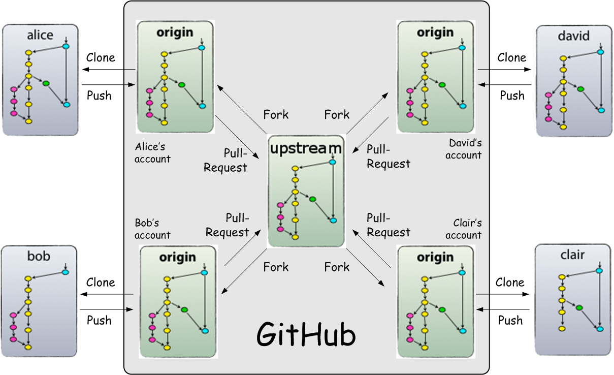 Git fork diagram