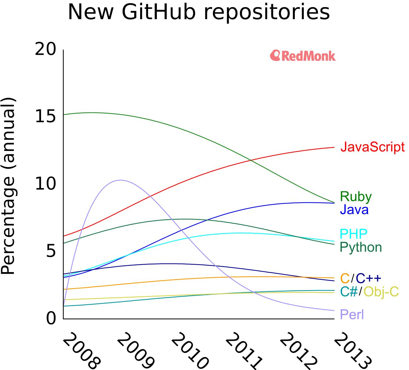 Redmonk's Statistics, New Github Repositories